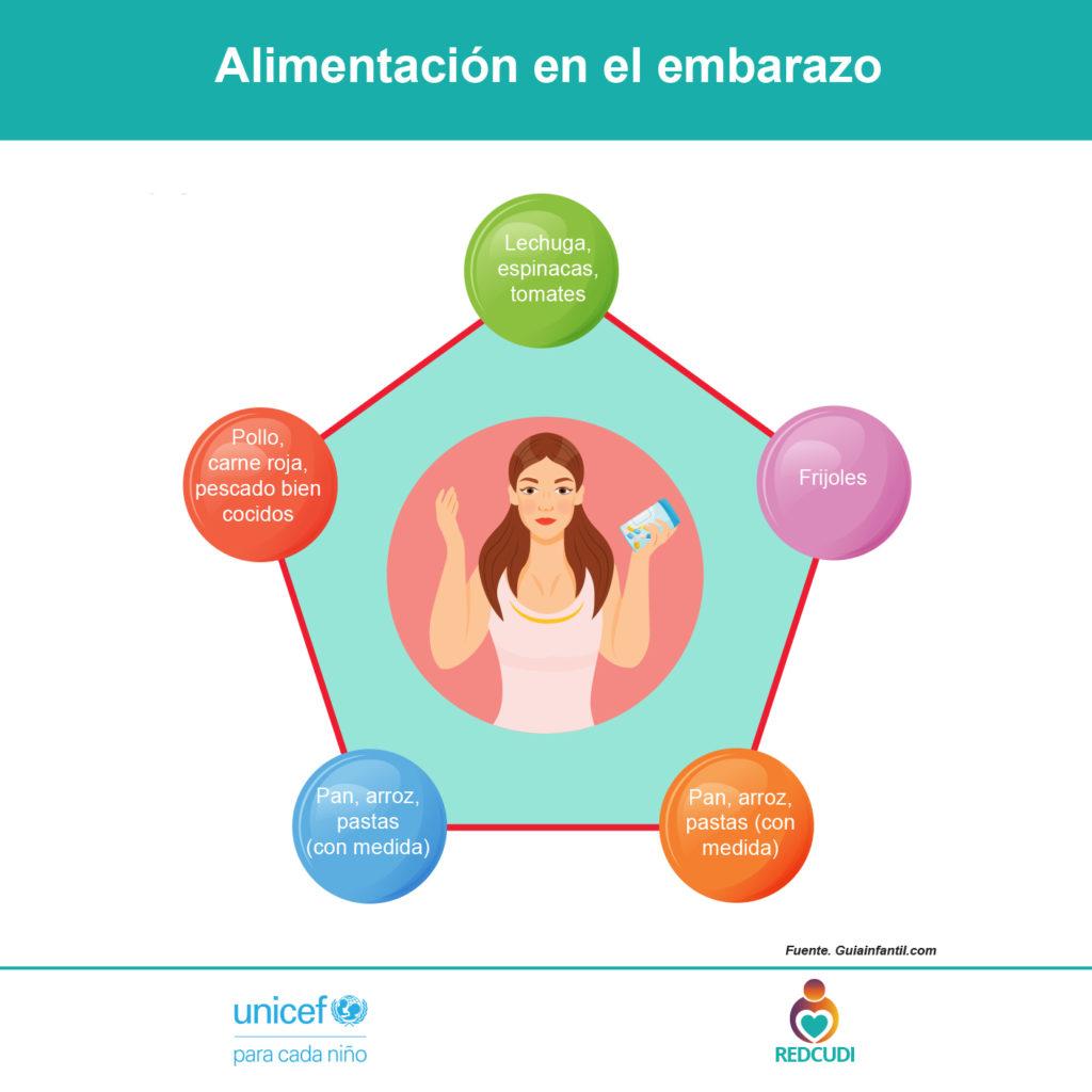 Imagen de Alimentación básica en el embarazo
