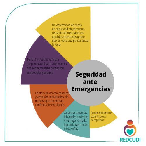 De acuerdo con el Comité Nacional de Emergencias y los Bomberos de Costa Rica, todos los centros deben seguir para mejorar la seguridad en las zonas de seguridad y dentro de los centros.