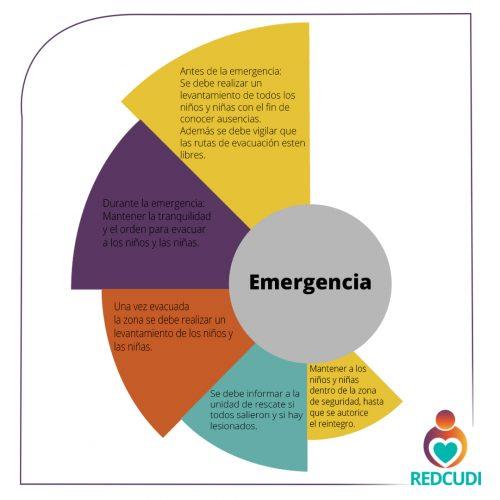De acuerdo con el Comité Nacional de Emergencias y los Bomberos de Costa Rica, todos los centros deben contar con un plan el cual deberá cumplirse antes y después de una emergencia.
