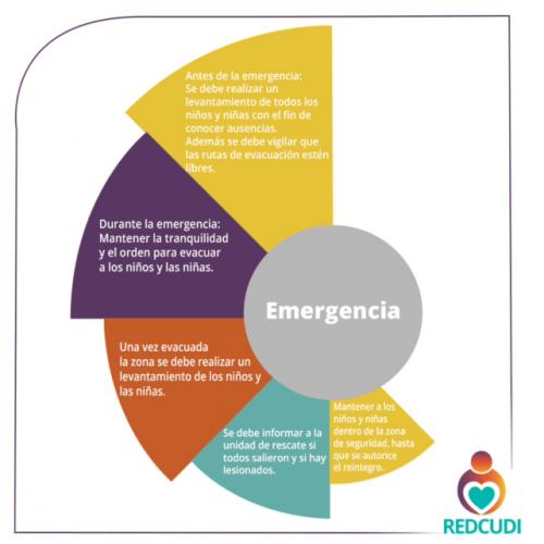 De acuerdo con el CAI, todos los centros deben contar con un plan el cual deberá cumplirse antes y después de una emergencia.